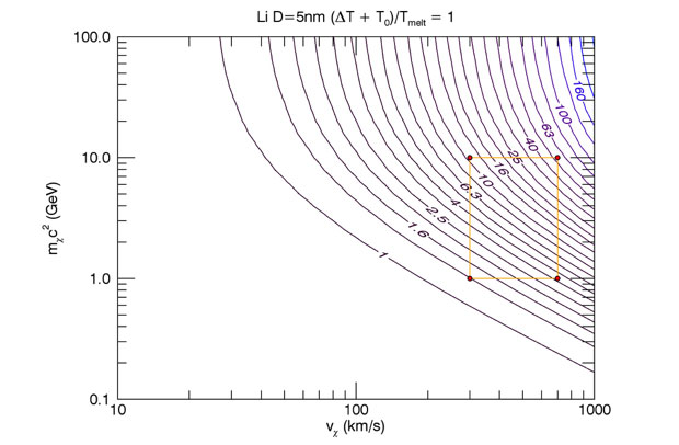 Figure 3 sensitivity of a 5-nm lithium nano-particle to ranges of dark matter masses and velocities. the region below the contour labeled