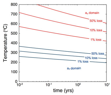 Figure 2. fractional helium loss as a function of temperature and time.