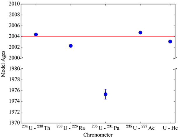 Figure 3. model dates for the itwg-rr3-b highly enriched uranium sample.