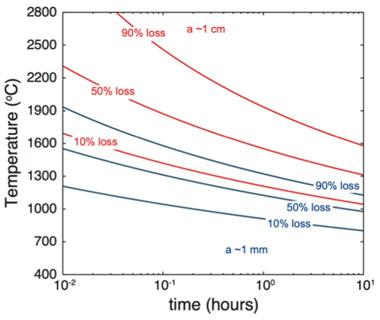 Figure 4. fractional helium loss as a function of temperature and time for a diffusion domain of size 1 mm (blue) and 1 cm (red). these data indicate that residual helium would likely be retained in the itwg-rr3 sample during the casting process.