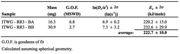 Table 2. summary of uranium—helium diffusion parameters, including diffusion coefficients (<em>d/a</em><sup><sub>2</sub></sup>) and activation energies (<em>e<sub>a</sub></em>).