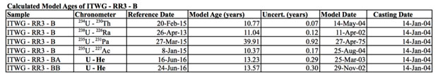 Table 4. calculated model dates for the itwg-rr3-b highly enriched uranium sample.