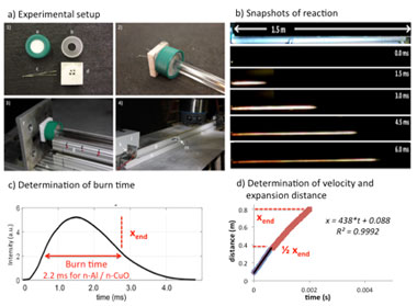 Figure 1. (a) schematic of the extended burn tube test. (b) still shots of the reaction igniting and propagating down the tube. (c) analysis of burn time by plotting the optical intensity versus time and measuring the full width at half maximum of the intensity. (d) analysis of the flow velocity and quenching distance.
