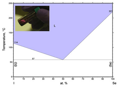 Figure 1: phase diagram of i-se system (inset: liquid se-i, 50:50 atomic ratio).