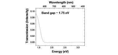 Figure 2. transmission of sio<sub>2</sub>/se–i/sio<sub>2</sub>.