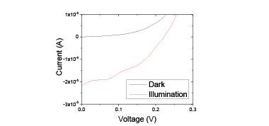 Figure 4. dark and photocurrent measurements of liquid se–i heterojunction diode showing power generation.