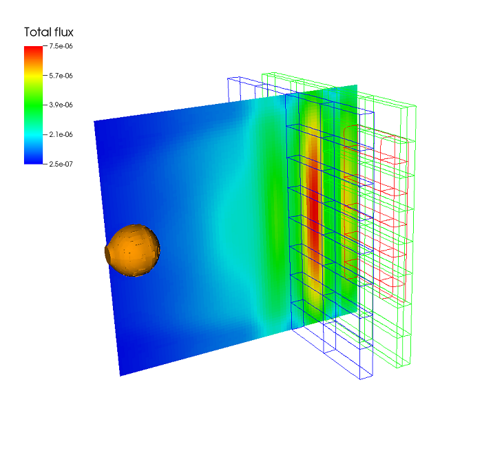Accurately modeling neutron transport typically requires solving very large systems of equations. Here, neutrons are traveling from a spherical source on the left through several layers of material, into a detector on the far right, in red. The legend shows the total neutron flux density (measured in units of neutrons per square cm per nanosecond) throughout one central slice of the 3D volume. This is a simplified model of how nuclear materials might be detected in a container. The standard modeling approac
