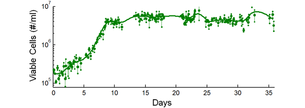 Cell population data from a five-week long continuous culture of thp-1 monocytes (used to test leukemia cell lines) in our novel bioreactor system. the engineered system parameters include controlled feeding of fresh growth media and discarding overgrown cells, coupled with active and tunable microfluidic separation. the system enabled maintenance of a steady cell population for over one month, which represents a tenfold increase over state-of-the-art tissue culture.