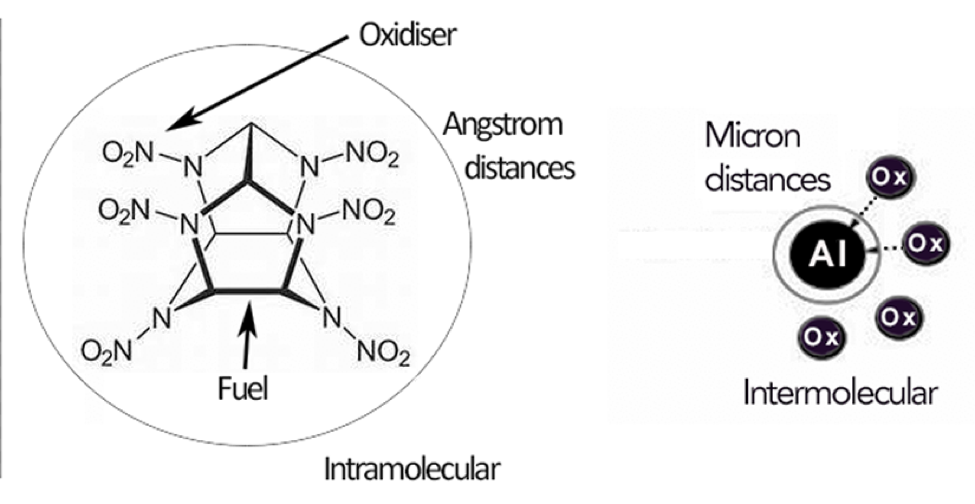 Figure 2. On the left is a molecular diagram of CL-20, a high-power organic explosive. It has the oxidizing nitrogen groups (NO2) and the carbon fuel (Fuel) in the same molecule (Intramolecular) very close together (Angstrom distances). This allows rapid mixing of the fuel and oxidizer in a detonation reaction. On the right is an illustration of an aluminum fuel particle (Al) and oxidizing species (Ox), an intermolecular situation. The oxidizer must travel larger distances (micron distances) to react with t