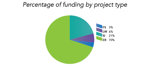 Percentage of funding by project type chart