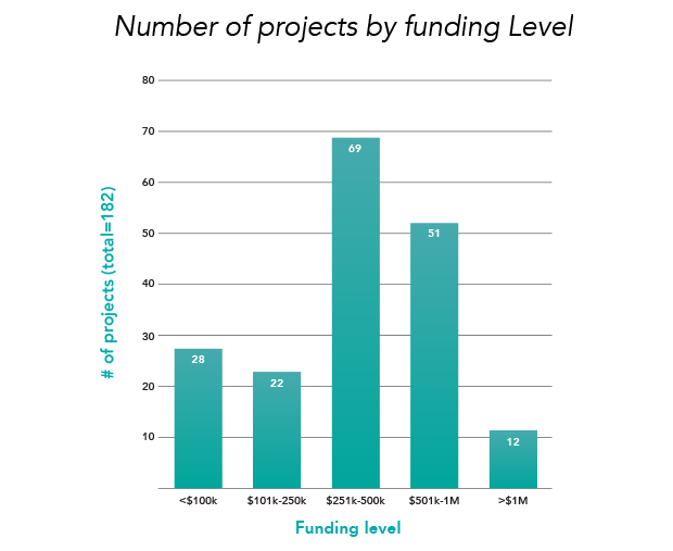 Number of projects by funding level