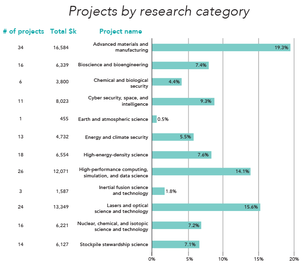 Projects by research category chart