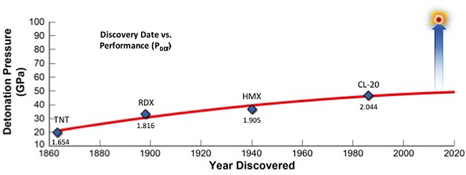 Figure 1. Graphical representation of the timeline of explosives development and the subsequent increases in densities and performance (Detonation Pressure, PDET). Advanced energetics research aims to significantly increase the detonation performance of an explosive.
