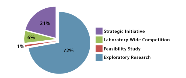 Distribution of funding among the ldrd project categories. total funding allocated in fy15 was $83m.