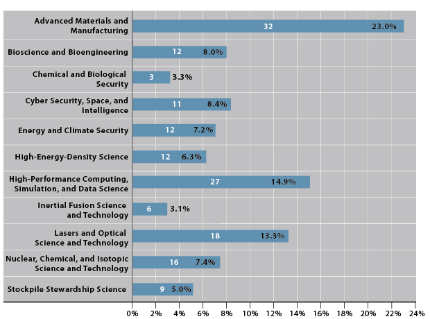 Percentage of ldrd funding and number of projects in each research category in fy15.
