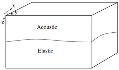 Figure 2. schematic of the domains considered in elac's seismoacoustic simulations. an acoustic domain, such as the atmosphere, overlays an elastic domain, such as the solid earth. the two domains are in contact along a possibly non-planar topographic interface.