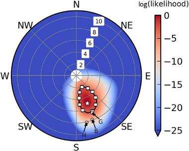 Figure 2. the log (likelihood) distribution of inflow values for the latin hypercube ensemble (a method of statistical modeling) in polar coordinates. our best estimate of the inflow at 50 m above ground for the selected intensive operational period (star) has a wind speed of 4.6 m/s (+2.0 to -2.5) and direction from 158 deg (+16 to -23) where the uncertainty is a 95% confidence range (black contour). the wind speed values prescribed in previous studies labeled b, g,  h differ from our best estimate by two