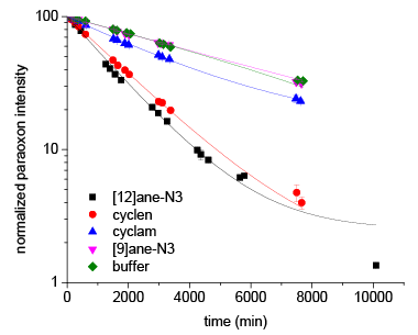Figure 1. degradation of paraoxon at initial ph of 8.1 (0.1 m of the buffer ampso) at 50°c in the presence of each catalyst and a control consisting of buffer alone.