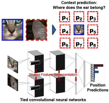 Figure 3. unsupervised learning of image features via context prediction involves training convolutional neural networks to learn how to classify the position of a randomly selected image patch relative to another image patch. upon successful training completion, the convolutional neural networks will have learned a shared feature representation of images, which captures the structure of objects critical for high performance context prediction and which is transferable to other classification tasks. (figure