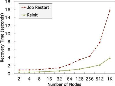 We have designed and implemented a novel approach to handle process failures, called reinit, which allows high-performance computing applications to recover faster at scale. the figure shows recovery time measurements for process failures in the sierra supercomputer at lawrence livermore national laboratory. reinit takes less than 4 seconds to recover with 1,000 nodes and 12,000 processes. recovery with reinit is 4 times faster than traditional job restarts.
