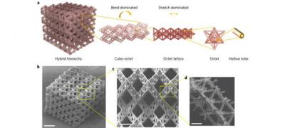 Figure 2. schematic illustration of the structural hierarchy of cubo-octet bend–stretch metamaterials with nanoscale nickel-phosphorous constituent material (a). each strut member of the octet unit cell is a thin-shelled hollow tube. scanning electron microscopy images of an as-fabricated bend–stretch-dominated cubic hierarchical metamaterial with hierarchical feature breakdown at each relevant length scale (b–d).