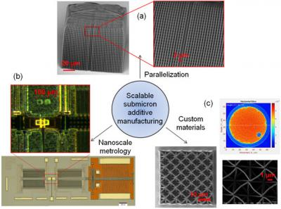 Scalable sub-micrometer additive manufacturing based on parallel two-photon polymerization. first-ever demonstration of two-photon polymerization resolved with parallelization of depth via projection of dynamic masks (a). parallelization has increased processing rate by 50 times over current state of the art. micro-electromechanical-based sensors for direct nanoscale metrology of individual sub- micrometer building blocks (b). inset shows two sets of features printed on top of the micro-electromechanical se