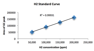 Figure 2. a representative h<sub>2</sub> standard curve, against which our experimental samples was compared and h<sub>2</sub> production calculated.