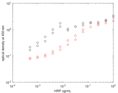 Figure 4. increase of optical density at 450 after incubation of horseradish peroxidase with substrate for 5 minutes. a 10 fold-decrease in horseradish peroxidase activity is observed for laser treated samples (red dots) versus untreated samples (black dots).