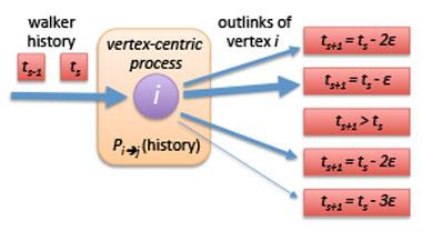 Figure 1. diagram of a biased walker policy for ranking by influence in our vertex-centric computational framework. vertex i is receiving a random walker. the walker maintains a short walk history, including timestamps t<sub>s</sub> and t<sub>s-1</sub>, which is used to bias the sampling of i's outlinks to select the next transition in the walk. this model considers events that are closer in time as more likely to be influential. relative probabilities for outlinks are represented by line thickness.