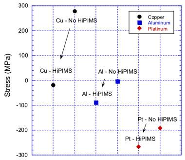 Figure 1. plot illustrating the stress of copper, aluminum, and platinum with and without high-power impulse magnetron sputtering (hipims).