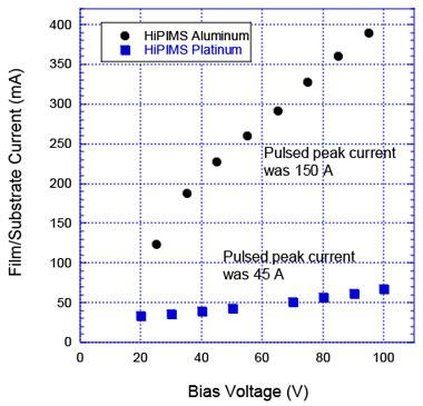 Figure 2. film and substrate ion current as a function of the negative bias voltage for high-power impulse magnetron sputtering (hipims) aluminum deposition with a 150-a peak discharge current and hipims platinum deposition with a 45-a peak discharge current.