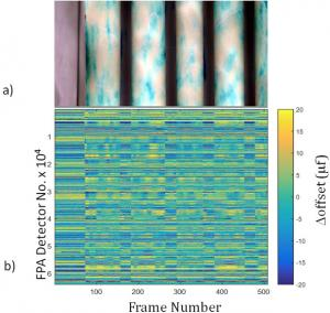 Figure 1. (a) a long-wave hyperspectral sensor scan with a focal plane array (fpa) detector of alternating black-and-white painted strips of paint demonstrates changes in many detector offsets. (b) changes in color are coincident with the step changes in radiance from the painted strips. this experiment was used to validate the spectral mixture replacement algorithm to perform real-time detector offset adjustment during a scene collection to minimize sensor scene-dependent noise.