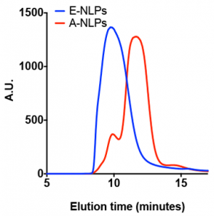Figure 2. a size-exclusion chromatography trace showing the elution profiles of nanolipoprotein apolipoprotein e (e-nlps) and nanolipoprotein apolipoprotein a derivatives (a-nlps).