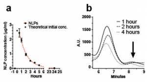 Figure 4. data showing the measured concentration of nanolipoproteins (nlps) in blood over a 24-h period (a). size exclusion chromatography traces of rat serum (b).
