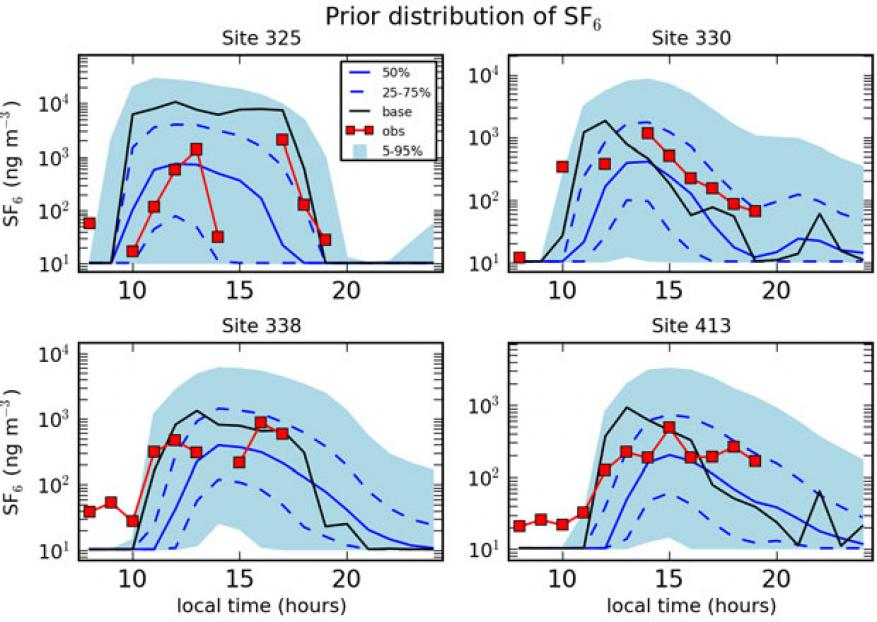 Figure 5: time series of the prior probability distribution of sulfur hexafluoride (sf<sub>6)</sub> from the latin hypercube ensemble of flexpart simulations at 4 representative measurement locations. different quantiles of the probability distribution are displayed (blue lines and area), as are the base wrf-flexpart case using default and actual input values (black line), and the dopptex model measurements (red squares). local times correspond to the end of the one-hour average intervals.