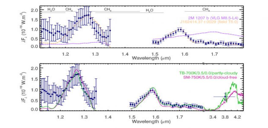 Figure 2. gemini planet imager j- and h-band spectra for 51 eri showing methane absorption similar to that of jupiter. (top) comparison spectra for 2m 1207 b (purple) and a high–mass-field t6 brown dwarf from the spex library (orange) are overplotted. (bottom) observed j and h spectra and lp photometry with two model fits overlaid: a young, low-mass, partly cloudy object (tb-700k, green) and a higher-mass, cloud-free object (sm-750k, pink).<sup>1</sup>