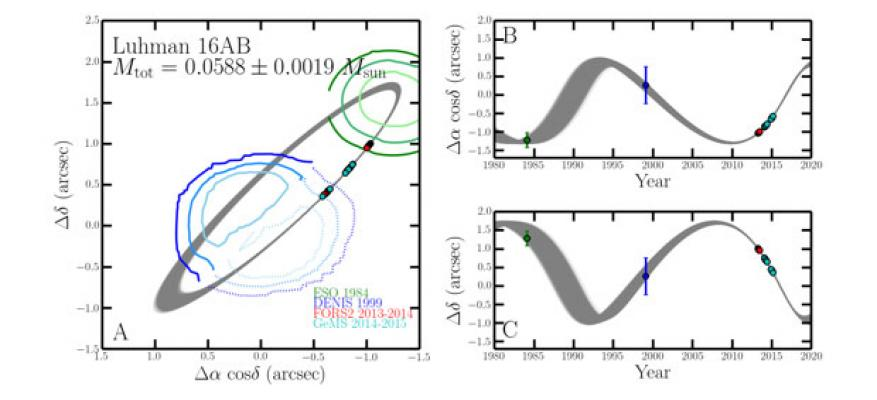 Figure 4. mutual orbit of brown dwarf binary luhman 16 ab from which object masses were derived. (a) mutual orbit in sky coordinates. (b and c) orbit in spatial versus time coordinates. astrometric constraints are shown as data points for gems and contours of confidence for eso and denis data.