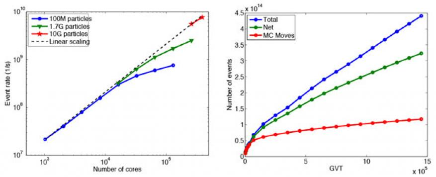 Figure 1. (left) scaling of the spock parallel kinetic monte-carlo code for a generic lattice gas problem. the code can scale efficiently up to 400,000 cores with minimal impact of rollback for large problems. (right) number of events and kinetic monte-carlo moves processed as a function of simulation time (gvt) in the largest two-dimensional grain-growth simulation consisting of a grid of 200,000 × 200,000 lattice sites. at over 300-trillion events, this is likely to be the largest discrete simulation perf