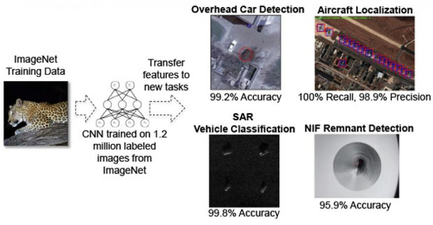Figure 1. convolutional-neural-network (cnn) image features learned via supervised training on crowdsourced images (imagenet) can be adapted for high performance classification on recognition tasks in very different image genres. we have demonstrated the transferability of such image features for overhead car detection, aircraft localization, vehicle classification in synthetic aperture radar (sar) imagery, and defect remnant detection in national ignition facility (nif) optics.