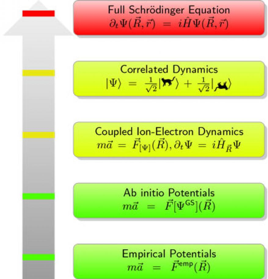 Figure 1. the molecular dynamics ladder of theories. the two lower boxes (green) indicate currently practical methods. the next two higher boxes (yellow) are the superating theories that are goals in this work. top box (red) is the holy grail of atomistic dynamics (with exponential computational complexity).
