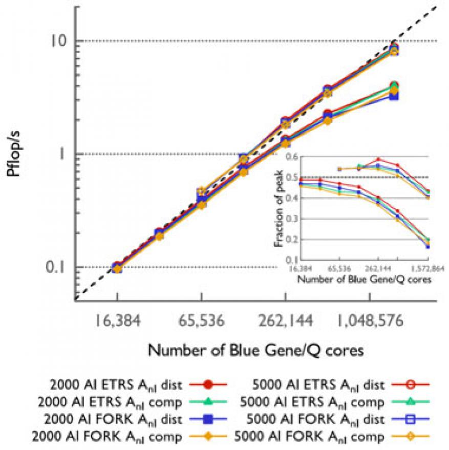 Figure 3. sustained performance of simulations of disordered aluminum on sequoia, for both 2,000-atom (22,000-electron) and 5,400-atom (59,400-electron) systems using either fourth-order runge–kutta (fork) or enforced time-reversal symmetry (etrs). the lower right inset shows the corresponding fraction of theoretical peak performance for sequoia (20.1 petaflop/s), with the dashed line in both plots showing 50% of peak to guide the eye.