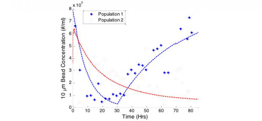 Figure 3. validation of mathematical population model by controlled, programmed movement of particles. the system is initially configured to move beads out of population 1 (while maintaining constant volume in population 1) and into population 2 while increasing population 2's volume. after 30 h, the program changes system configuration to move beads back into population 1 while maintaining constant volume in both populations. experimental data (markers) matches well with model predictions (lines), demonstr