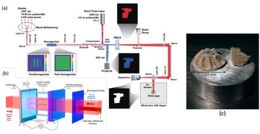 Figure 2. (a) diode-based additive manufacturing optical layout. there are 4 1,007-nm, high-power, laser diode arrays (~1.25 kw each) spatially multiplexed through a set of turning mirrors and cylindrical lens before being re-imaged through a pair of lenses and directed into a beam homogenizer. flat-fielded light then continues through a second set of telescopic re-imaging optics and on to a polarizer-compensator pair before being temporally and wavelength-multiplexed with a 7-ns pulsed 1064-nm laser beam u