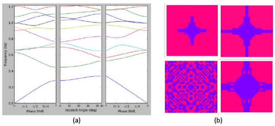 Figure 5. (a) band diagram for a photonic crystal. (b) unit cells for photonic crystals designed by our code. pink areas are void space, and purple areas are dialectic material. in the left column, no lower bound is applied to the mechanical stiffness, resulting in disconnected structures. in the right column, a nonzero lower bound is enforced on the mechanical stiffness and the resulting structures are self-supporting.