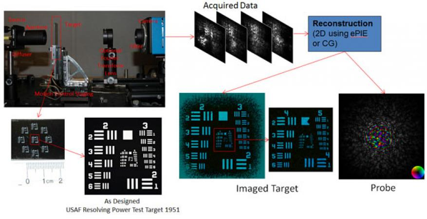 In fy16 we completed construction of an optical ptychographic data acquisition system and reconstructed data acquired on it using the epie algorithm and computer graphics (cg). we scanned an air force resolving-power test target, and the probe was the output from a combination of a diffuser and an aperture. the reconstructed target image shows that the target scanned has some deviations from the original design.