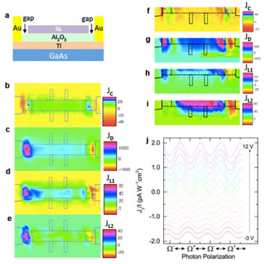 Figure 3. gate controllable photocurrent generation in topological insulator/gaas heterostructures. (a) schematic of the device structure with a top gate. (b–e) scanning photocurrent current images of <strong>j</strong><em><sub>c</sub></em>, <strong>j</strong><em><sub>d</sub></em>, <strong>j</strong><sub><em>l</em>1</sub>, and <strong>j</strong><sub><em>l</em>2</sub> in a typical top-gated sample at <em>v<sub>g </sub></em>= 0 v. (f–i) scanning photocurrent current images of <em>v</em><sub><em>g</em> </sub>=