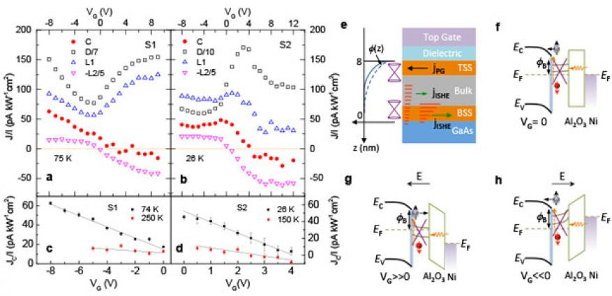 Figure 4. the inverse spin hall effect-induced photocurrent generation originating from bulk and surface states. (a, b) extracted photocurrent components as a function of <em>v<sub>g</sub></em> for sample s1 and s2. (c) <em>v<sub>g</sub></em> dependence of <strong>j</strong><em><sub>c</sub></em>/<em>l</em> in sample s1 at <em>t</em> = 74 and 250 k. (d) <em>v<sub>g</sub></em> dependence of <strong>j</strong><em><sub>c</sub></em>/<em>i</em> in sample s2 at <em>t</em> = 26 and 150 k. (e) schematic illustration