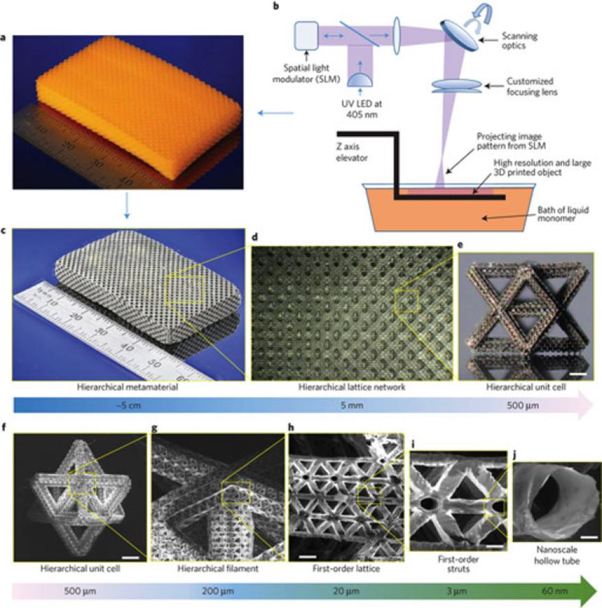 Figure 1. polymer metamaterial template (a,c). large-area, high-resolution additive manufacturing of hierarchical metamaterials (b). optical microscope images of bulk hierarchical lattice material with a network of hierarchical stretch-dominated octet unit cells (d–j).
