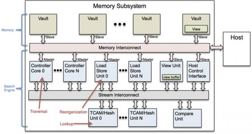 An in-memory indexing accelerator will create, update, and search sparse data structures using index arrays, linked lists, trees, hash tables, and ternary content addressable memories (tcam).