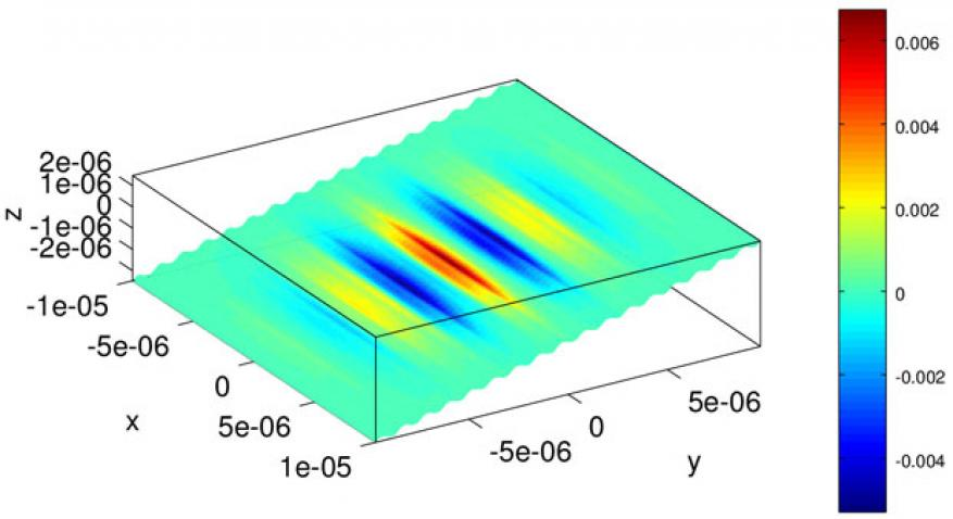 We calculate scattering from metallic gratings by solving the electric field integral equation. this figure shows the <em>x</em>-component of the surface current on a sinusoidal grating due to an <em>x</em>-polarized gaussian incident laser beam.